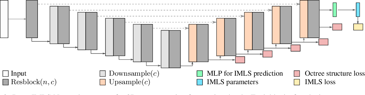 Figure 3 for Deep Implicit Moving Least-Squares Functions for 3D Reconstruction