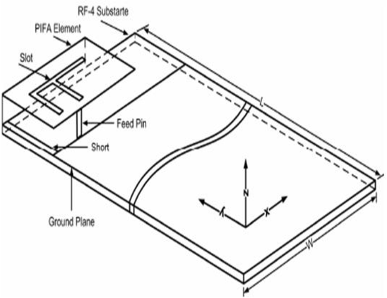 Figure 1 From Planar Inverted F Antenna For Gps Application A Study