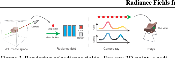 Figure 1 for ShaRF: Shape-conditioned Radiance Fields from a Single View