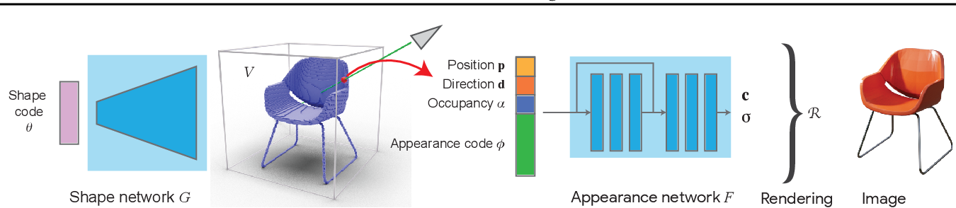 Figure 3 for ShaRF: Shape-conditioned Radiance Fields from a Single View