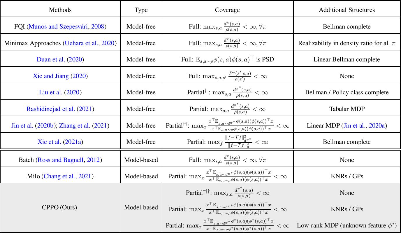 Figure 1 for Pessimistic Model-based Offline RL: PAC Bounds and Posterior Sampling under Partial Coverage