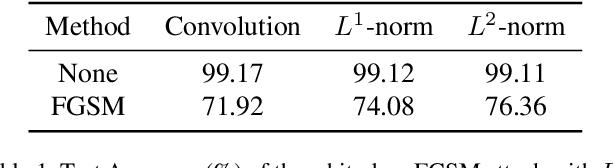 Figure 2 for Kervolutional Neural Networks