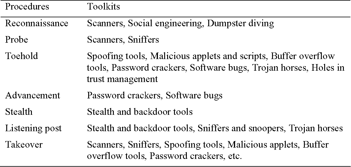 Table 1 from Classifications of Hacking Toolkits Attacks