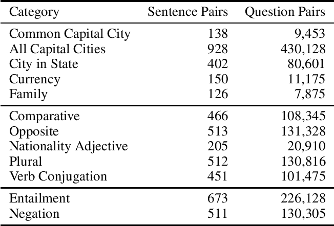 Figure 2 for Sentence Analogies: Exploring Linguistic Relationships and Regularities in Sentence Embeddings