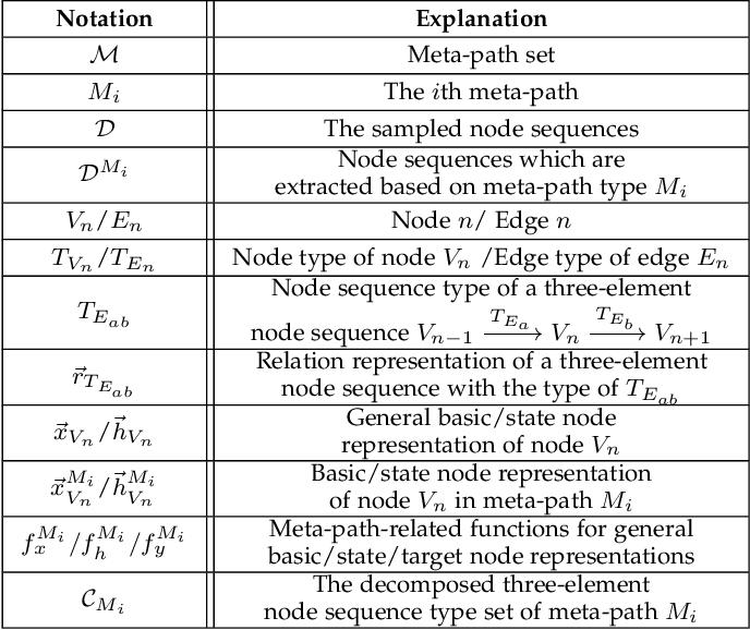 Figure 2 for mSHINE: A Multiple-meta-paths Simultaneous Learning Framework for Heterogeneous Information Network Embedding