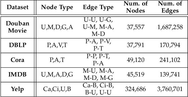 Figure 4 for mSHINE: A Multiple-meta-paths Simultaneous Learning Framework for Heterogeneous Information Network Embedding