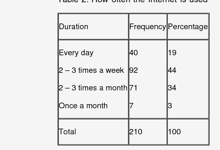 PDF] Internet Use by Students of Faculty of Science in Two