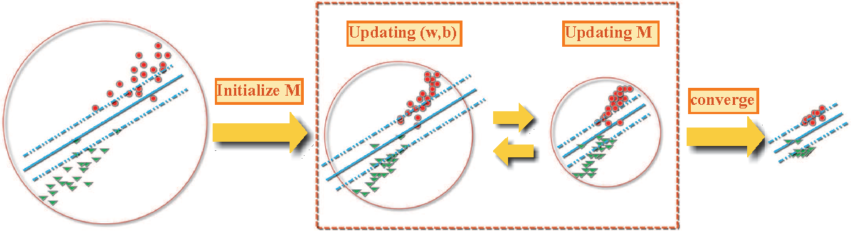 Figure 1 for F-SVM: Combination of Feature Transformation and SVM Learning via Convex Relaxation