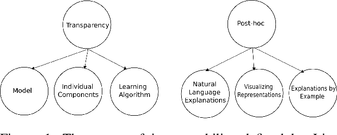 Figure 1 for A Categorisation of Post-hoc Explanations for Predictive Models