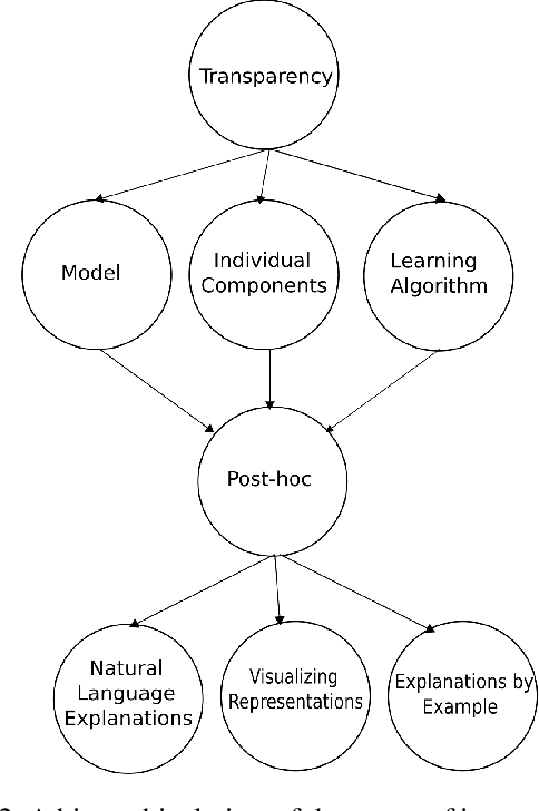 Figure 2 for A Categorisation of Post-hoc Explanations for Predictive Models