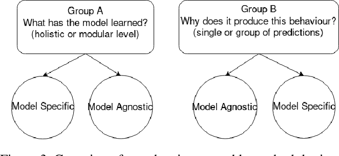 Figure 3 for A Categorisation of Post-hoc Explanations for Predictive Models