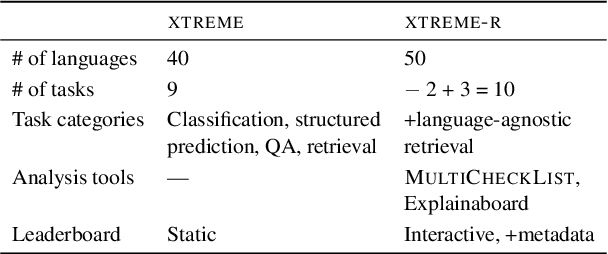 Figure 1 for XTREME-R: Towards More Challenging and Nuanced Multilingual Evaluation