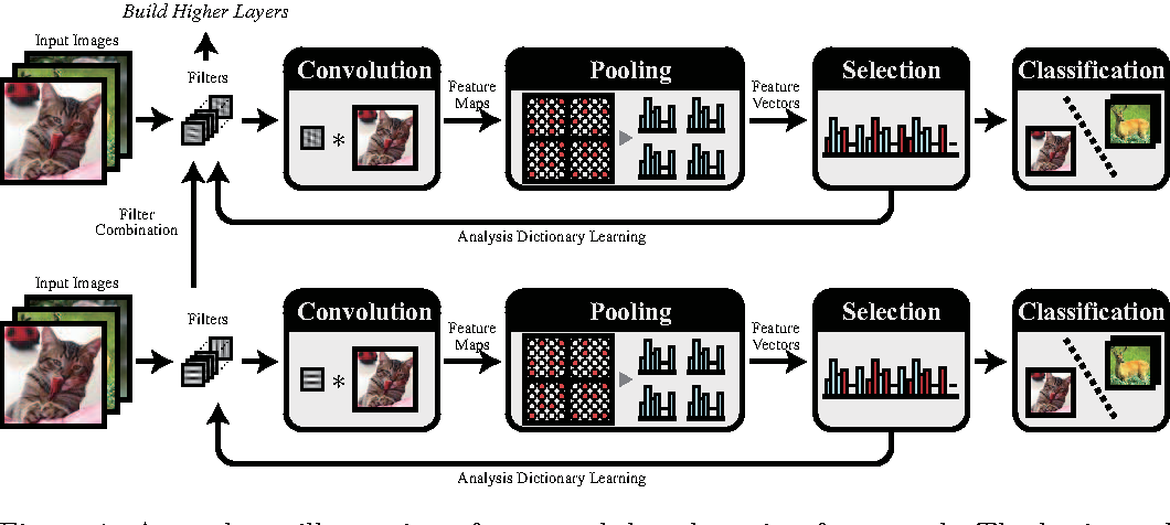 Figure 1 for Deep Boosting: Joint Feature Selection and Analysis Dictionary Learning in Hierarchy