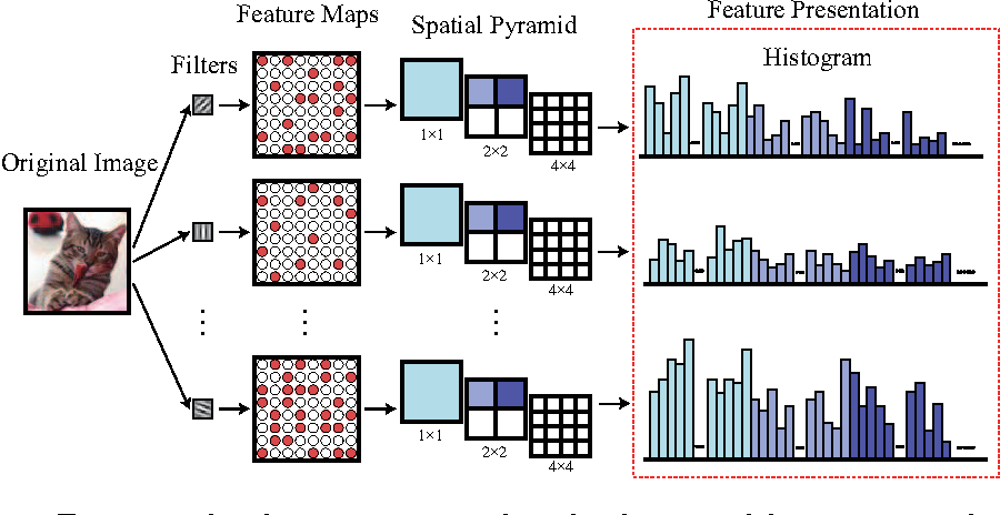 Figure 2 for Deep Boosting: Joint Feature Selection and Analysis Dictionary Learning in Hierarchy