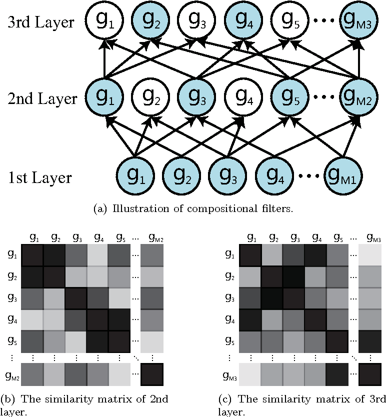 Figure 4 for Deep Boosting: Joint Feature Selection and Analysis Dictionary Learning in Hierarchy