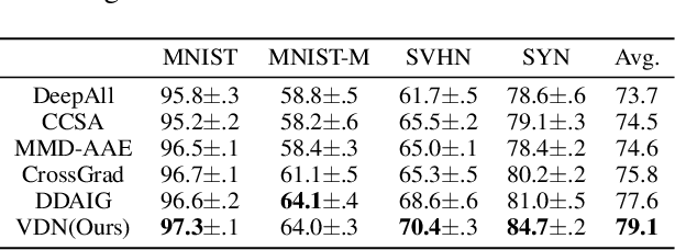 Figure 2 for Variational Disentanglement for Domain Generalization