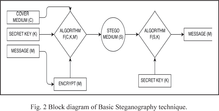 A security enhanced approach for video steganography using k means figure 2 ccuart Image collections