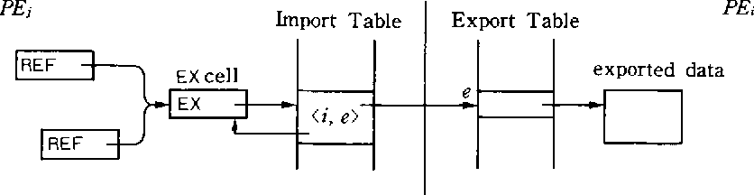 Fig. 1 Export table and import table.
