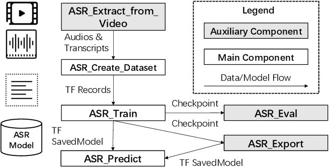 Figure 1 for EasyASR: A Distributed Machine Learning Platform for End-to-end Automatic Speech Recognition