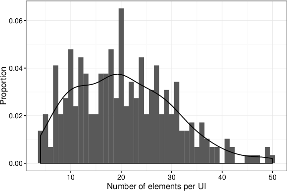 Figure 4 for Saliency Prediction for Mobile User Interfaces