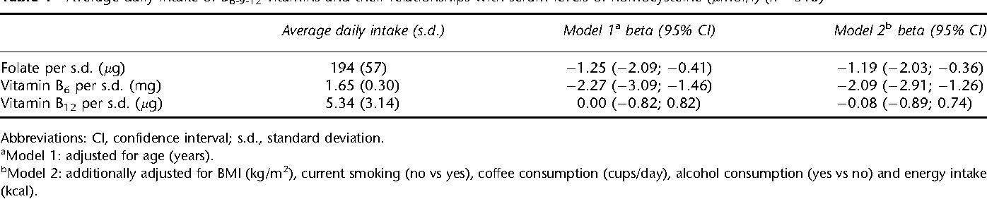Abstract for Dietary intake of B6-9-12 vitamins, serum