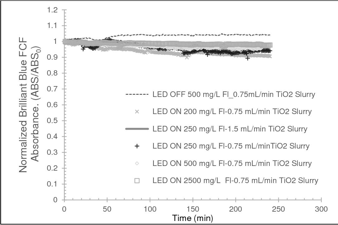 Destruction of Aqueous Phase Organic Pollutants Using Ultraviolet