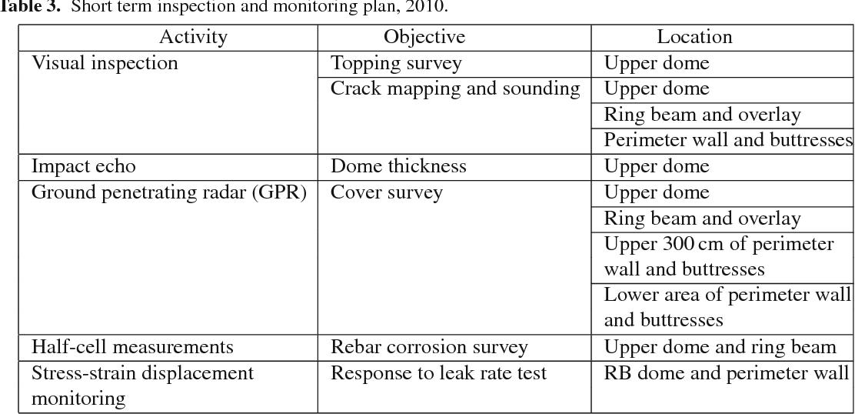 PDF] Aging management program of the reactor building