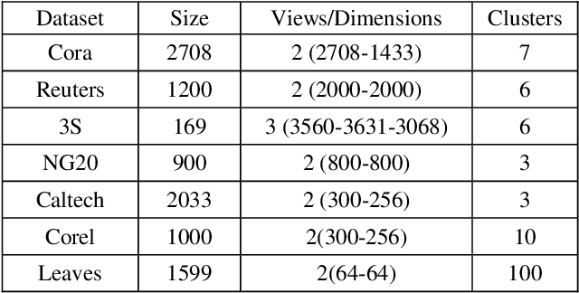 Figure 1 for Multi-view Information-theoretic Co-clustering for Co-occurrence Data