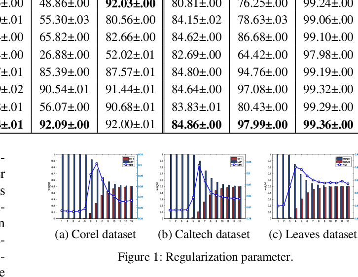 Figure 2 for Multi-view Information-theoretic Co-clustering for Co-occurrence Data