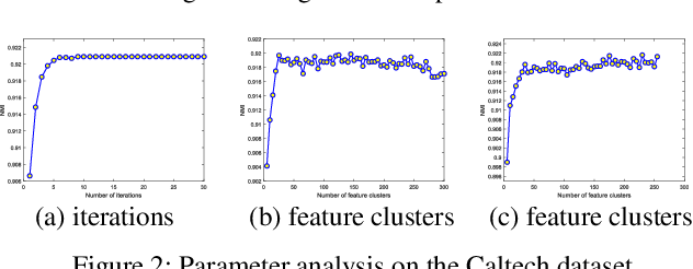 Figure 3 for Multi-view Information-theoretic Co-clustering for Co-occurrence Data