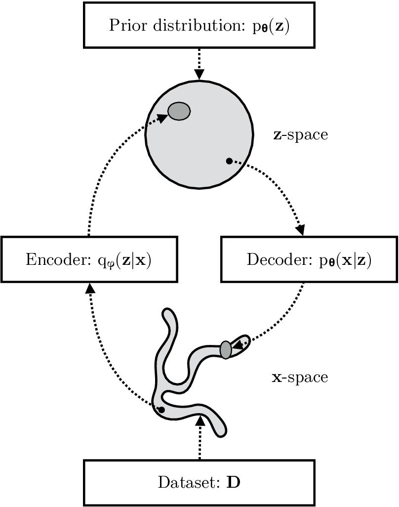 Figure 1 for An Introduction to Variational Autoencoders