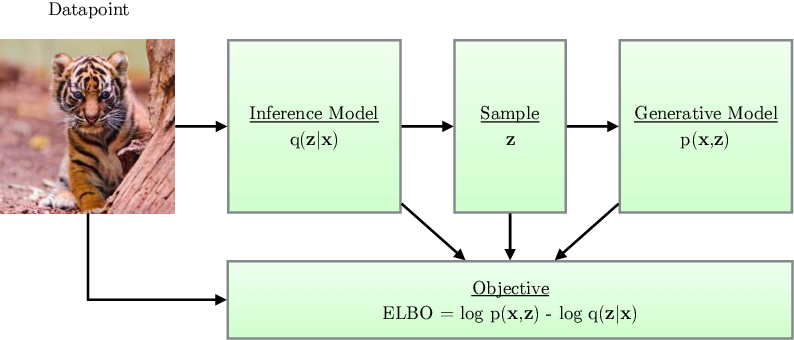 Figure 2 for An Introduction to Variational Autoencoders