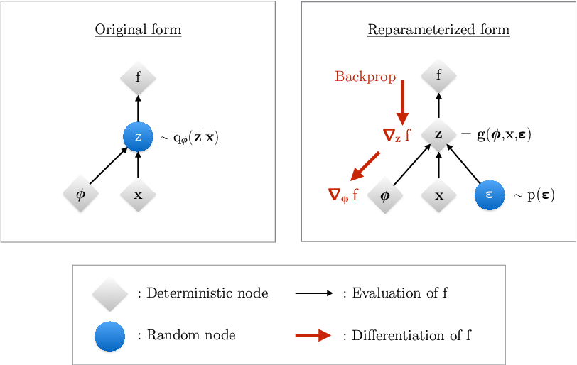 Figure 3 for An Introduction to Variational Autoencoders