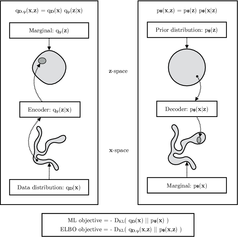 Figure 4 for An Introduction to Variational Autoencoders