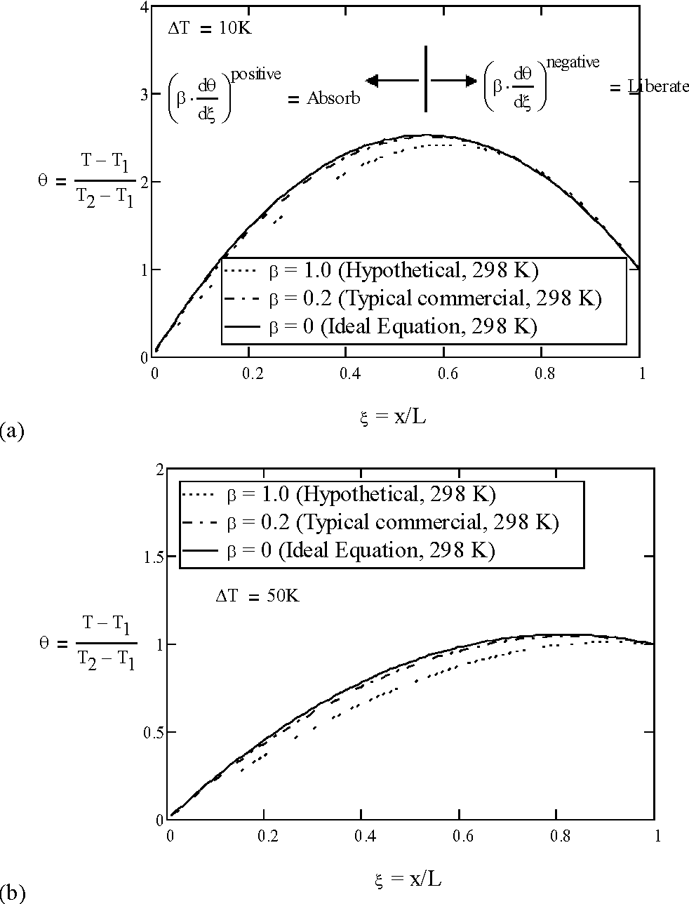 Figure 3 from The Thomson effect and the ideal equation on
