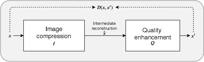 Figure 3 for A Hybrid Architecture of Jointly Learning Image Compression and Quality Enhancement with Improved Entropy Minimization