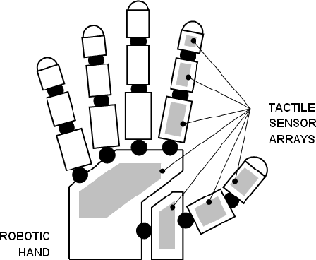 Figure 1 From Tactile Sensor Array Using Prismatic Tip Optical
