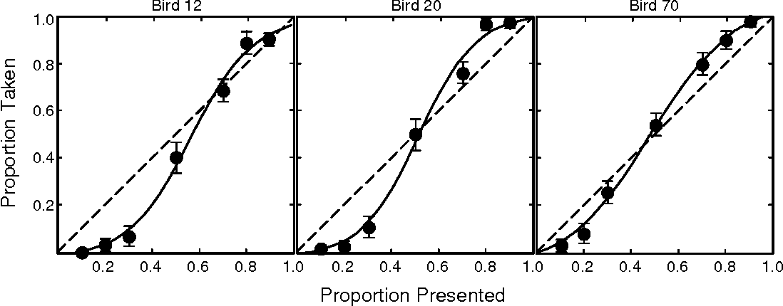 Figure 3: Perceptual switching curves for three pigeons searching for black beans and red wheat on a cryptically colored gravel background. The proportion of beans in the sample is shown on the abscissa; the proportion taken by the bird is on the ordinate. Mean values for each treatment condition are plotted with filled circles; hash marks indicate two standard errors. The solid line is a least-squares fit of the raw data to a perceptual switching model; the dashed line indicates the null hypothesis of indifference or lack of selection. Data redrawn from Bond (1983).