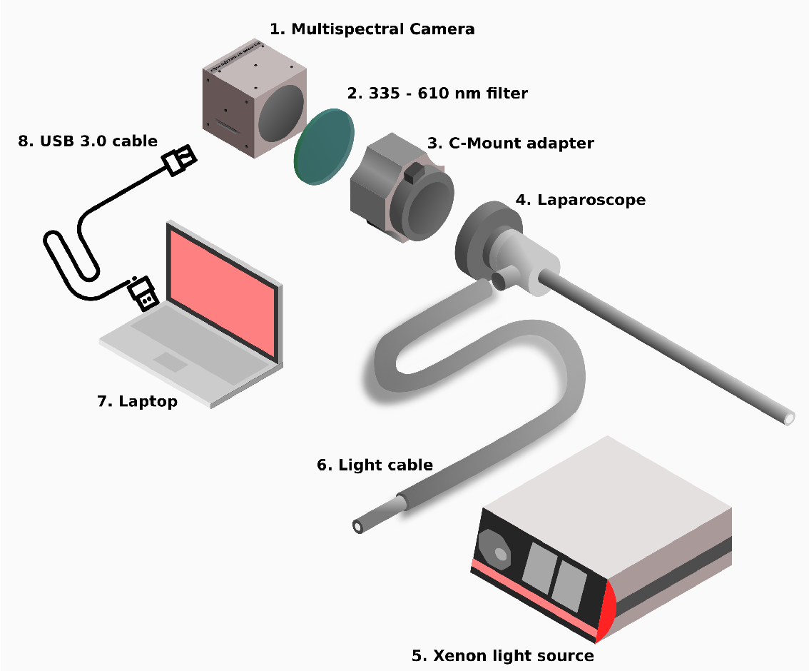Figure 1 for Video-rate multispectral imaging in laparoscopic surgery: First-in-human application