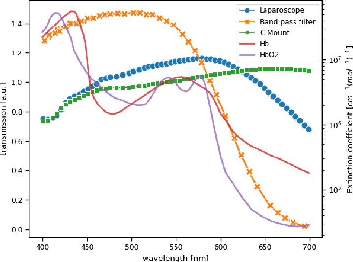 Figure 4 for Video-rate multispectral imaging in laparoscopic surgery: First-in-human application