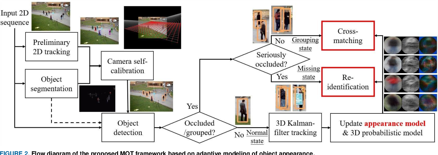 Figure 2 for MOANA: An Online Learned Adaptive Appearance Model for Robust Multiple Object Tracking in 3D
