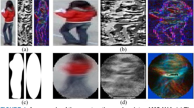 Figure 4 for MOANA: An Online Learned Adaptive Appearance Model for Robust Multiple Object Tracking in 3D