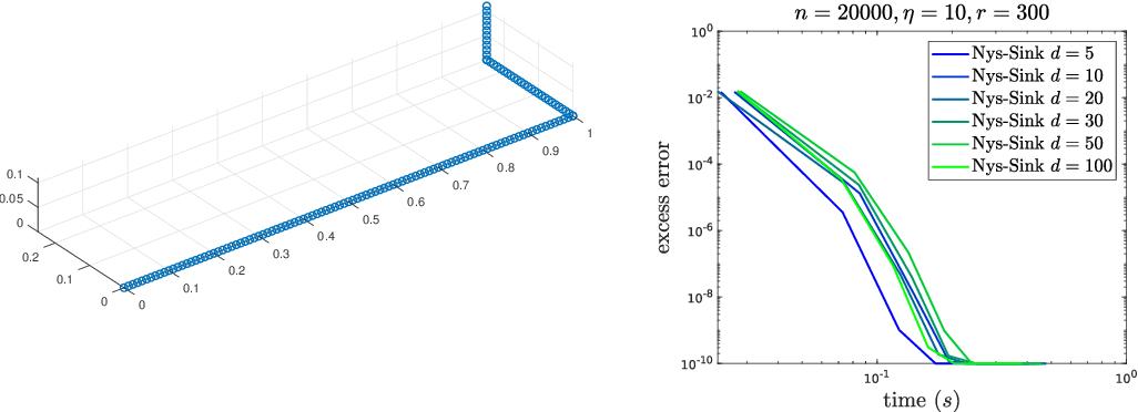 Figure 3 for Massively scalable Sinkhorn distances via the Nyström method