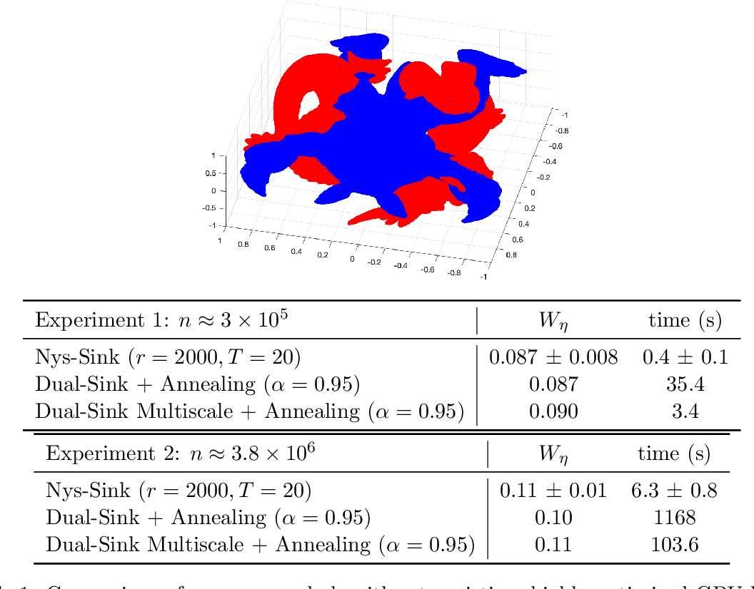 Figure 2 for Massively scalable Sinkhorn distances via the Nyström method