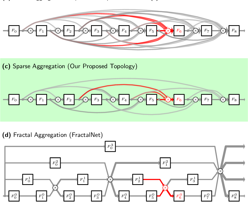 Figure 1 for Sparsely Aggregated Convolutional Networks
