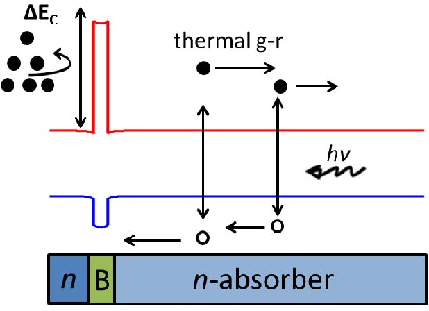 Figure 1 from Band-to-band tunnelling (BTBT) in HgCdTe-based nBn
