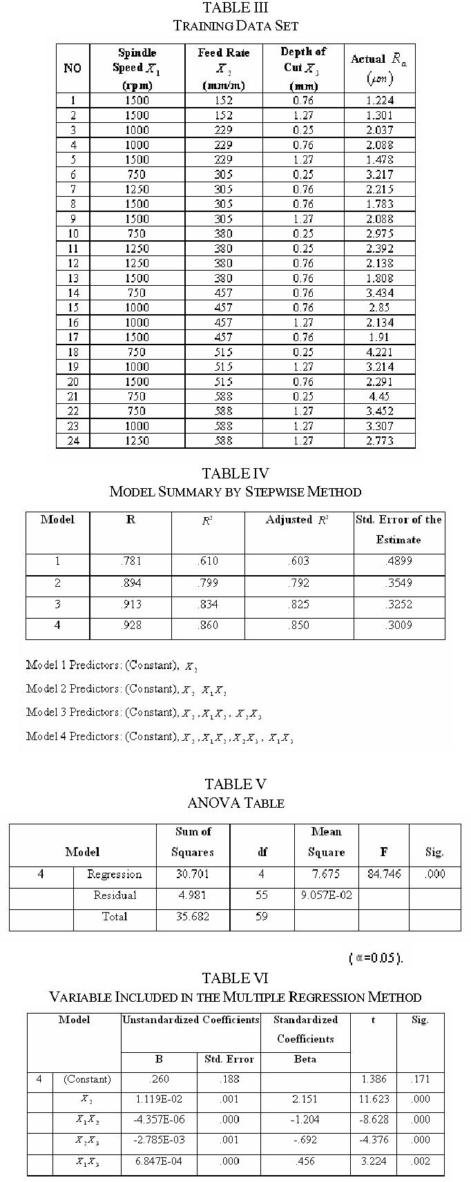 TABLE V ANOVA TABLE