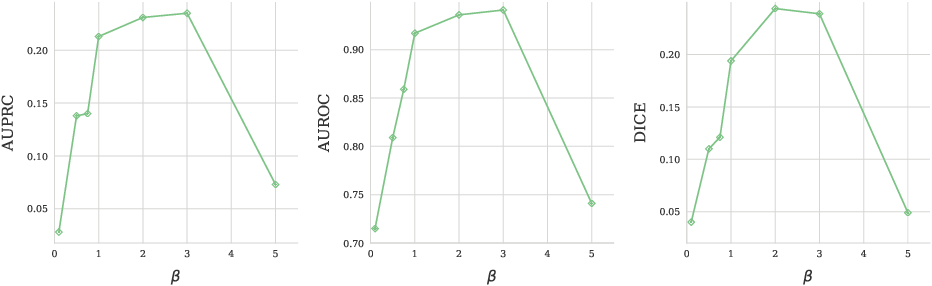 Figure 4 for 3D Reasoning for Unsupervised Anomaly Detection in Pediatric WbMRI
