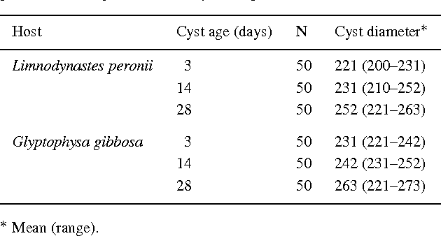 Table II from Description and life-cycle of Thrinascotrema ...