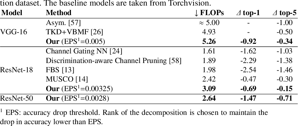 Figure 2 for Stable Low-rank Tensor Decomposition for Compression of Convolutional Neural Network